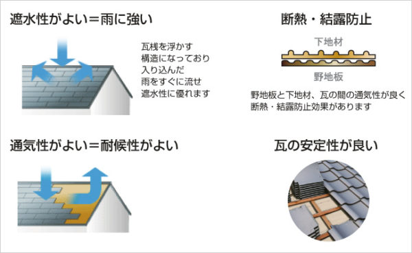 下地材は東和合成工業(株)製の東和ルーフを使用しています