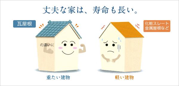 丈夫な家は、寿命も長い。「屋根瓦・重たい建物」「化粧スレート、金属屋根など・軽い建物」